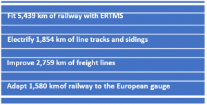CEF Transport projects expected results